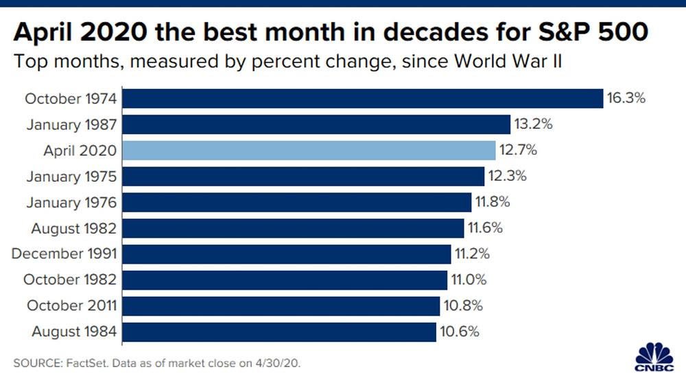 Chốt tháng S&P 500 tăng 12,68% - mức tăng mạnh nhất từ 1987