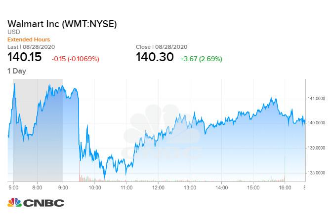 Walmart (WMT) tăng 2,7% trong phiên cuối tuần qua