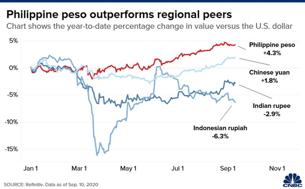 Đồng Peso của Philippines hoạt động tốt hơn các đồng tiền khác trong khu vực
