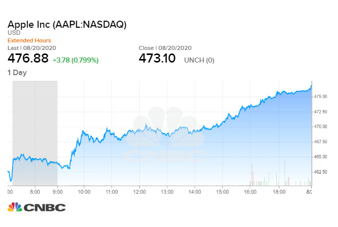 Diễn biến giá cổ phiếu Apple phiên 20/08 tối qua