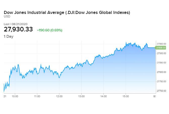 Diễn biến chỉ số Dow Jones phiên 21/08 cuối tuần qua