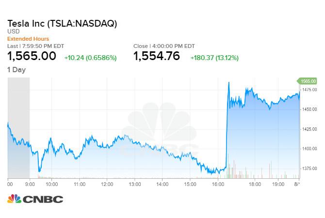 Cổ phiếu Tesla đã tăng vọt hơn 13% trong phiên 12/08 tối qua