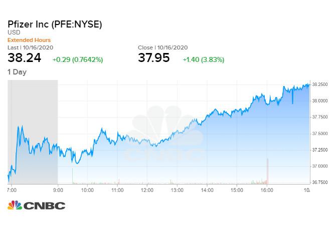Cổ phiếu Pfizer tăng 3,8% sau thông tin tích cực