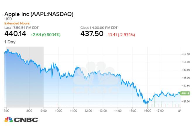 Cổ phiếu Apple giảm gần 3% trong phiên tối qua