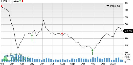 Đồ thị giá cổ phiếu ExxonMobil trong năm vừa qua