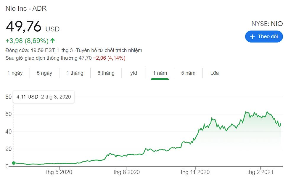 Giá cổ phiếu Nio đã tăng gần 1700% trong 12 tháng qua