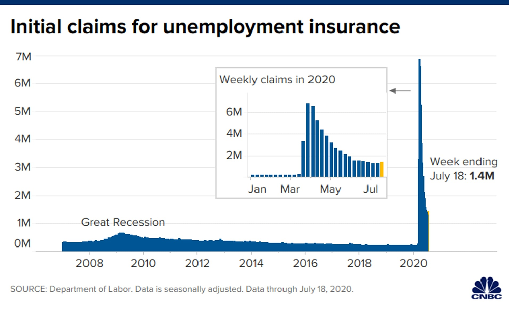 Số lượng đơn thất ngiệp đạt 1,416 triệu tính đến hết tuần ngày 18/07