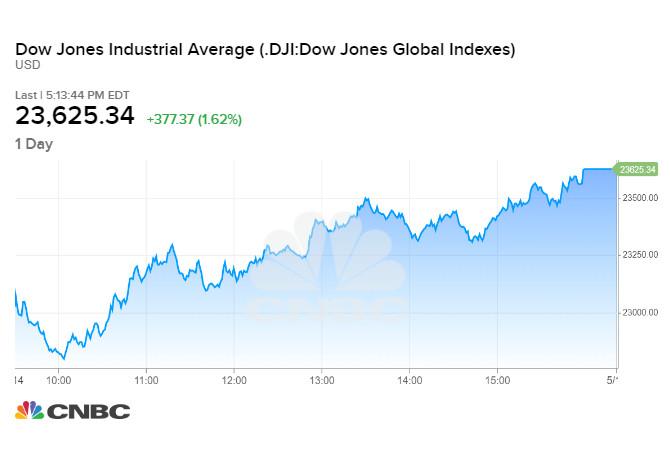 Diễn biến chỉ số Dow Jones phiên 14/05