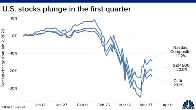 Dow Jones khép lại quý tồi tệ nhất kể từ vụ sụp đổ năm 1987