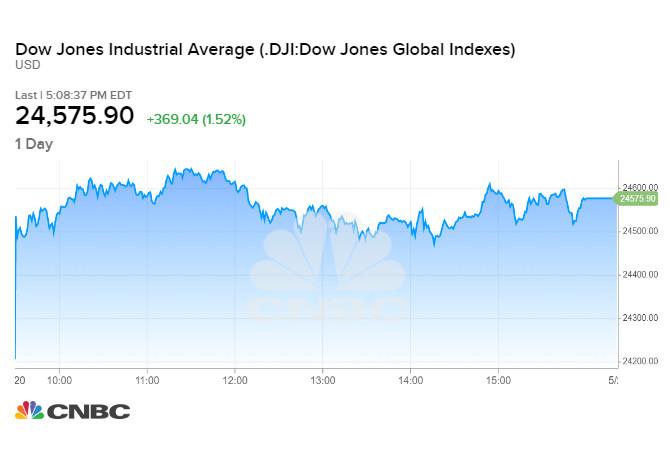 Diễn biến chỉ số Dow Jones phiên 20/05
