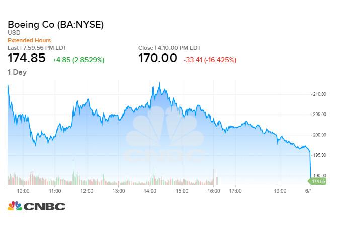 Boeing là cổ phiếu giảm mạnh nhất trong nhóm Dow 30 phiên 11/06