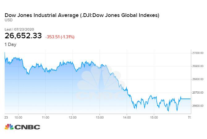 Diễn biến chỉ số Dow Jones phiên 23/07 tối qua