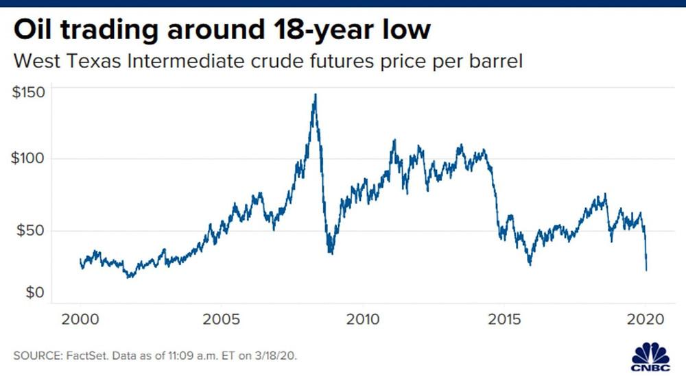 Đồ thị giá dầu WTI trong 18 năm qua