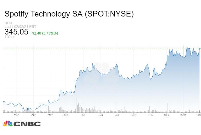 Đồ thị giá cổ phiếu Spotify trong năm vừa qua