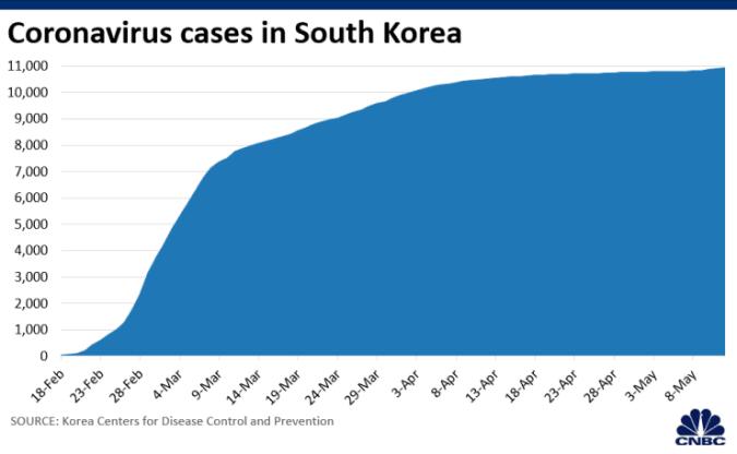 Số ca nhiễm Corona tại Hàn Quốc