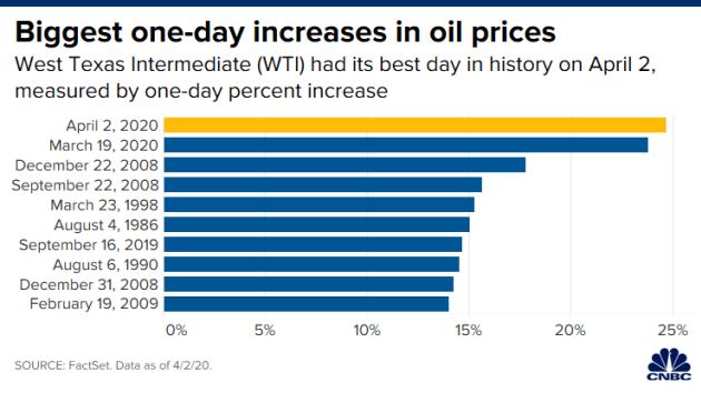 Dầu thô WTI & dầu Brent xác lập kỷ lục mức tăng mới