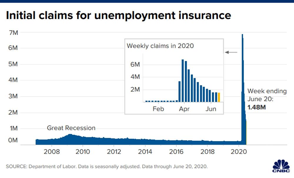 Số hồ sơ xin trợ cấp thất nghiệp đạt 1,48 triệu tính đến ngày 20/06