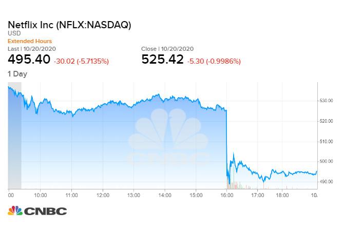 Cổ phiếu Netflix kết phiên giảm 1%