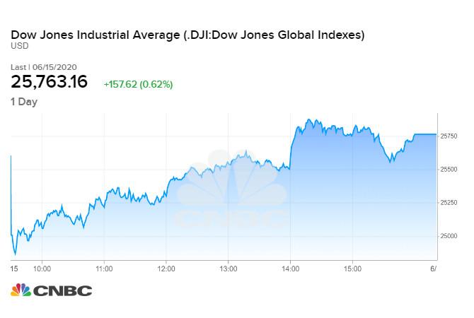 Diễn biến chỉ số Dow Jones phiên 15/06 vừa qua