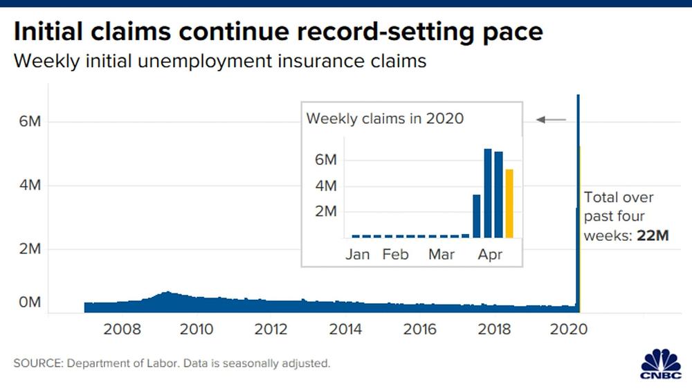 Trong 4 tuần qua có gần 22 triệu hồ sơ xin trợ cấp thất nghiệp