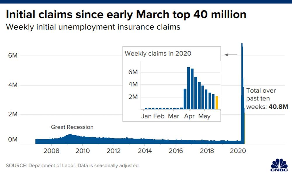 Số hồ sơ xin trợ cấp thất nghiệp vượt mức 40,8 triệu chỉ trong 10 tuần qua
