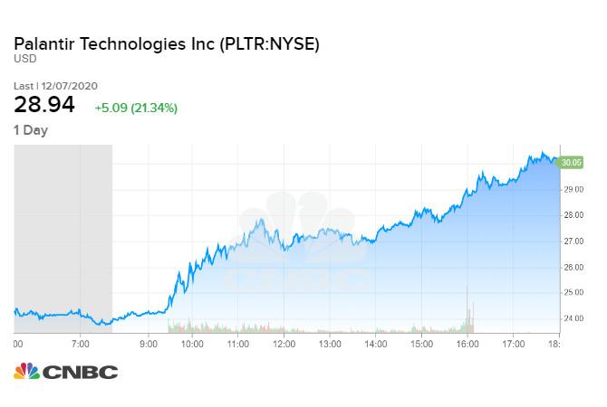 Palantir tăng 21% sau tin giành được hợp đồng 44,4 triệu USD
