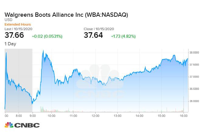 Walgreens tăng 4,8% trong phiên 15/10 tối qua