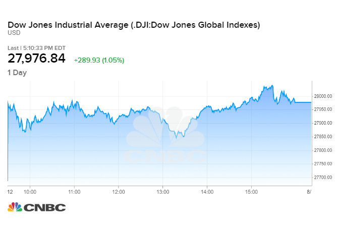 Diễn biến chỉ số Dow Jones phiên 12/08 tối qua