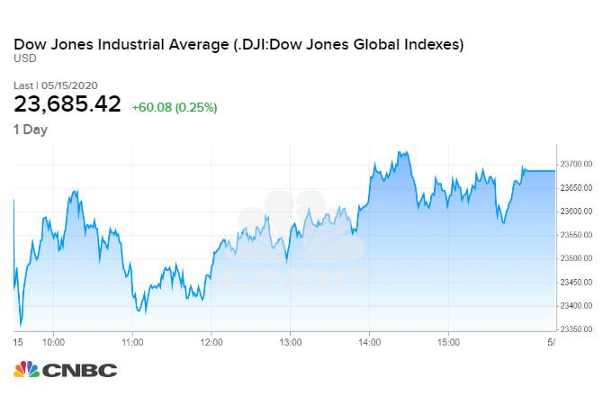 Diễn biến chỉ số Dow Jones phiên 15/05