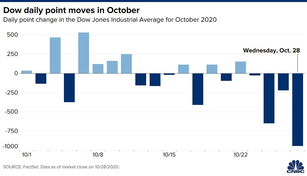 Chỉ số Dow Jones giảm 900 điểm phiên 28/10 tối qua