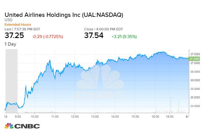 Cổ phiếu United Airlines tăng 9,35% trong phiên tối qua