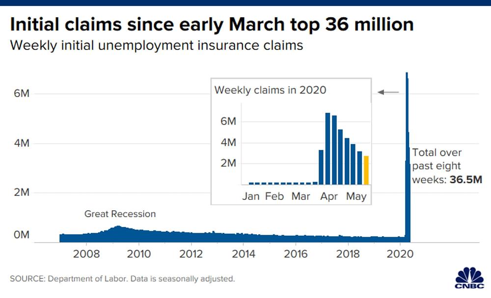 Số hồ sơ xin trợ cấp thất nghiệp vượt mức 36,5 triệu chỉ trong 8 tuần qua