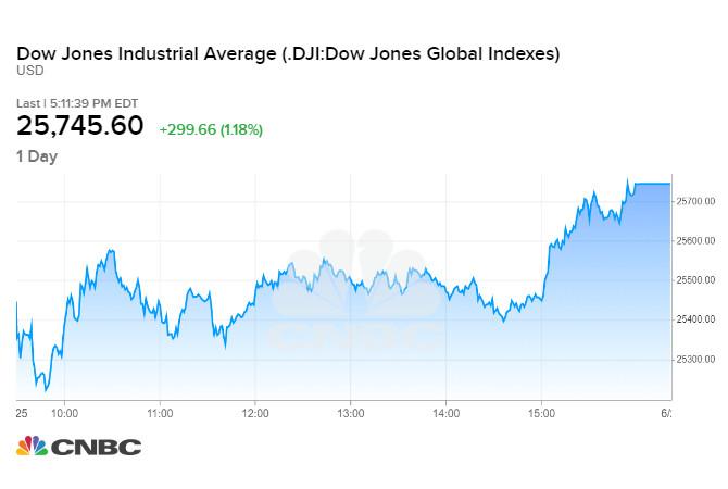Diễn biến chỉ số Dow Jones phiên 25/06 tối qua