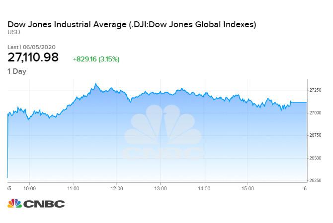 Diễn biến chỉ số Dow Jones phiên 05/06 vừa qua
