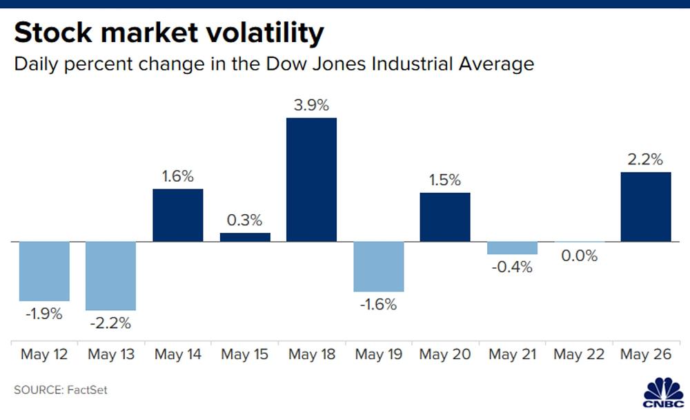 Diễn biến chỉ số Dow Jones trong 10 phiên gần đây