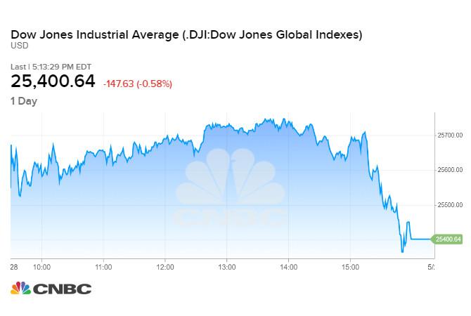 Diễn biến chỉ số Dow Jones phiên 28/05