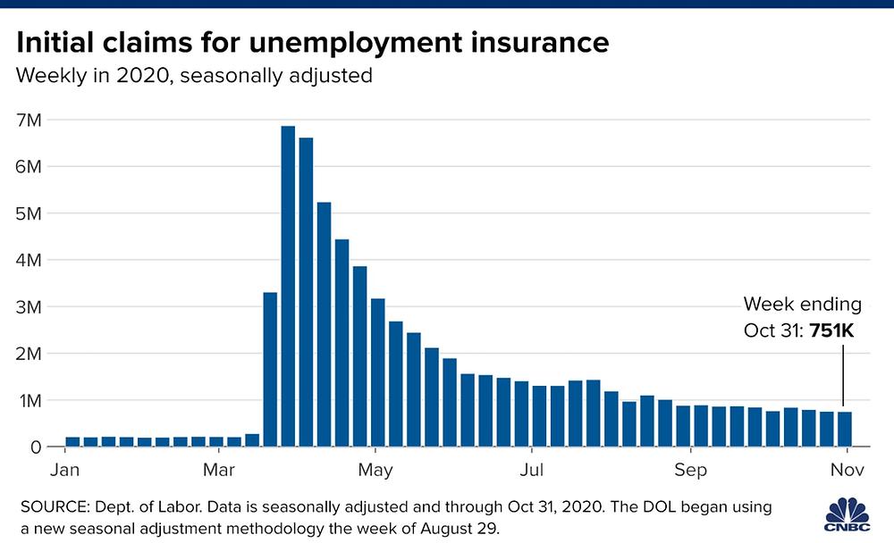 Số đơn xin trợ cấp thất nghiệp là 751.000 tính đến hết tuần ngày 31/10