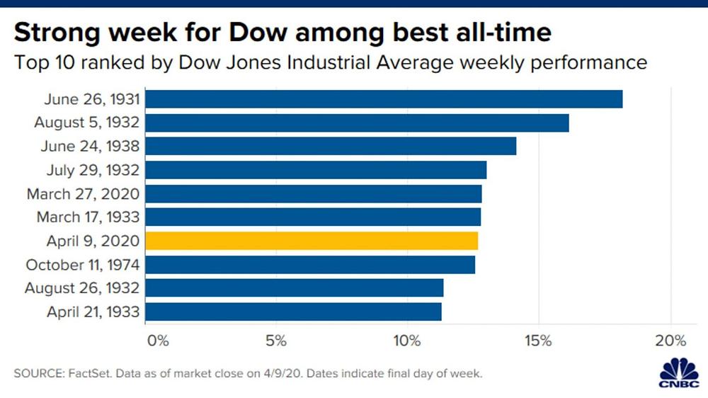 Dow Jones có tuần tăng vọt hơn 12%
