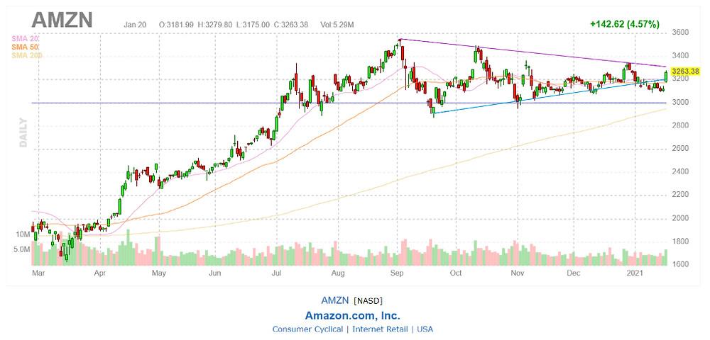 Đồ thị giá cổ phiếu Amazon - Finviz.com