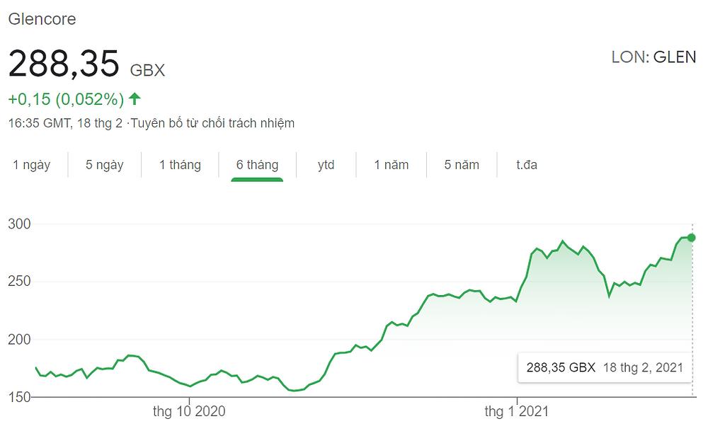 Giá cổ phiếu Glencore tăng gần gấp đôi trong 6 tháng qua
