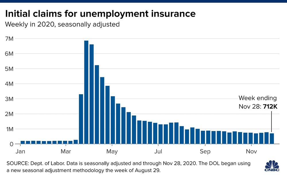 Số liệu thất nghiệp Mỹ 28/11 đạt mức thấp nhất từ khi dịch bệnh bùng nổ