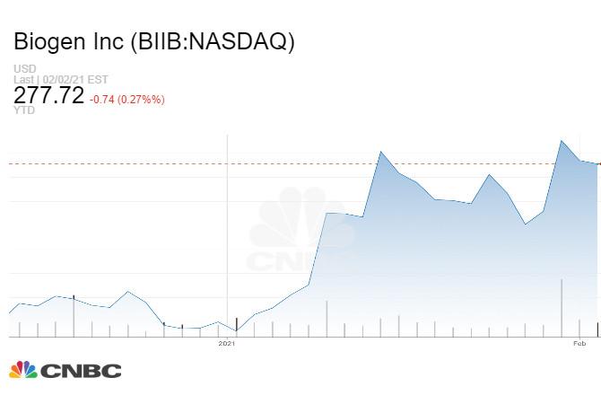 Đồ thị giá cổ phiếu Biogen từ đầu năm đến nay