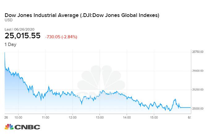 Diễn biến chỉ số Dow Jones phiên 26/06 cuối tuần qua