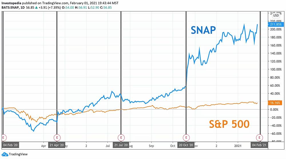 Giá cổ phiếu Snap cượt trội so với chỉ số S&P 500