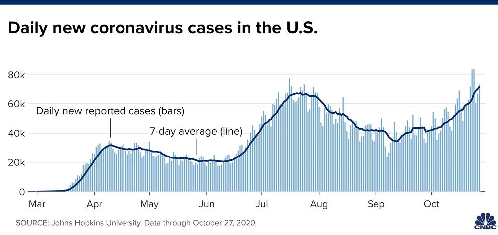 Số ca nhiễm mới Corona tại Mỹ tính đến ngày 28/10