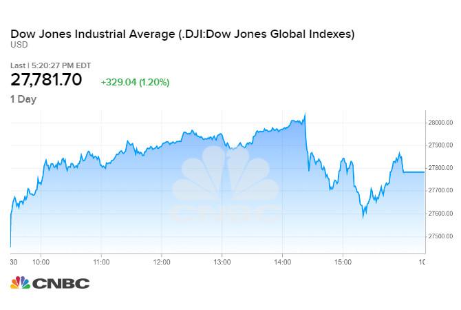 Chỉ số Dow Jones phiên cuối tháng 30/09