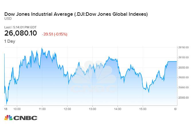Diễn biến chỉ số Dow Jones phiên 18/06 vừa qua