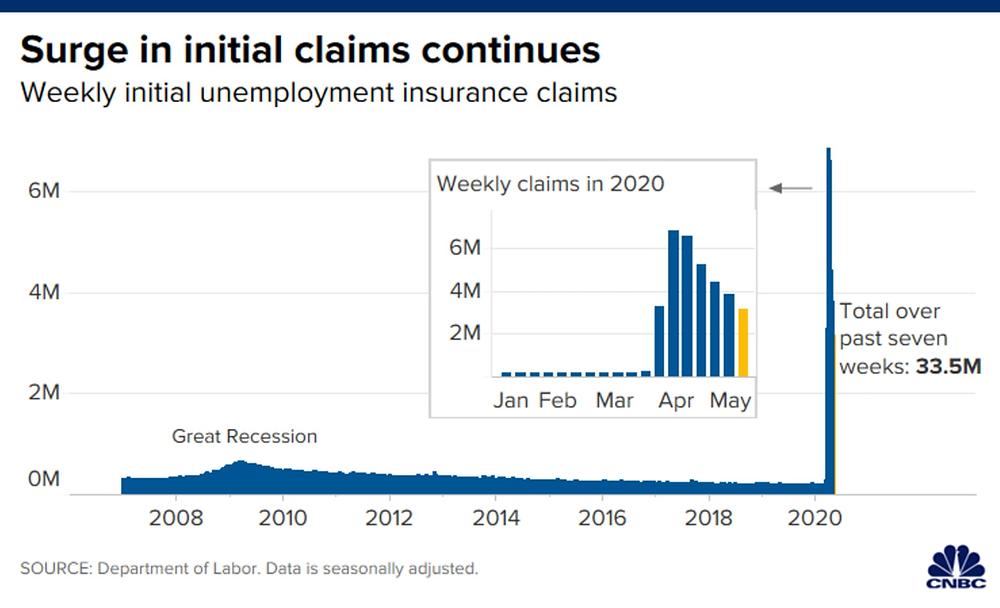 Số hồ sơ xin trợ cấp thất nghiệp vượt mức 33,5 triệu chỉ trong 7 tuần qua
