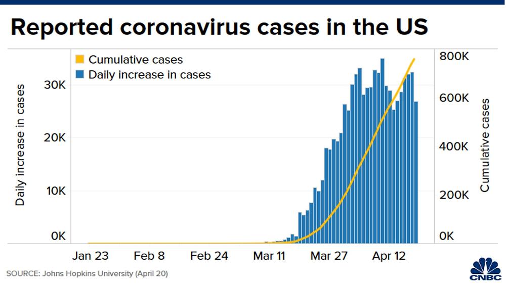 Số liệu ca nhiễm Covid-19 tại Mỹ từ Đại học Johns Hopkins