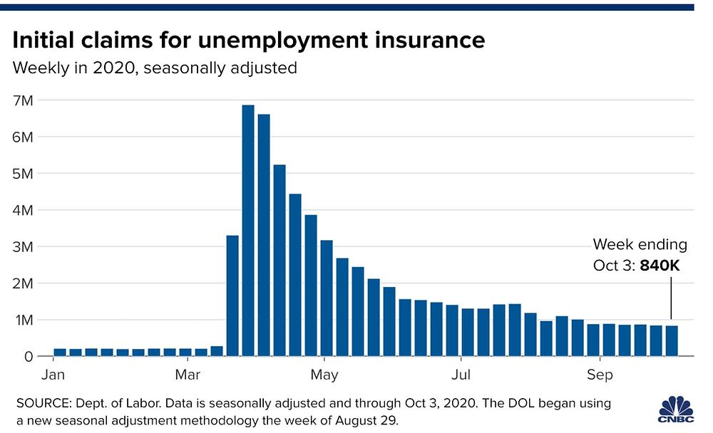 Số hồ sơ xin trợ cấp thất nghiệp là 840.000 tính đến hết tuần ngày 03/10